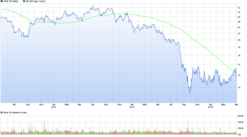 chart_3years_rwest.png