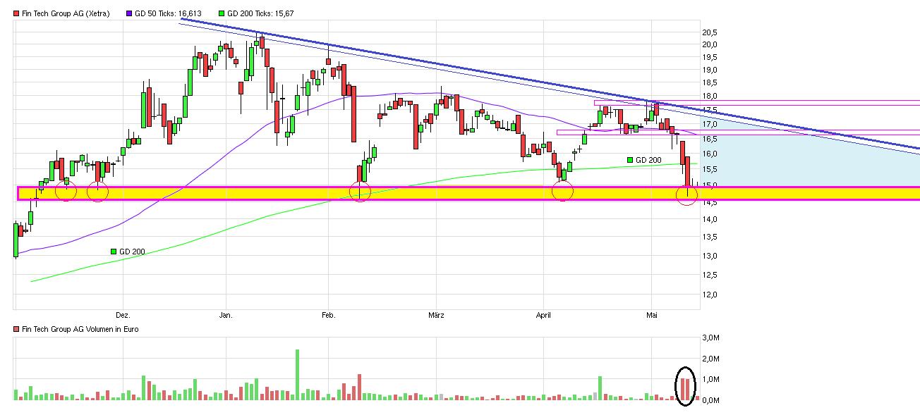 chart_halfyear_fintechgroupag.png