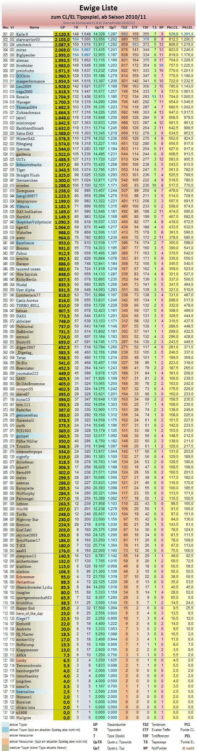 2016-05-22-statistikblock-ewige-tabelle.png