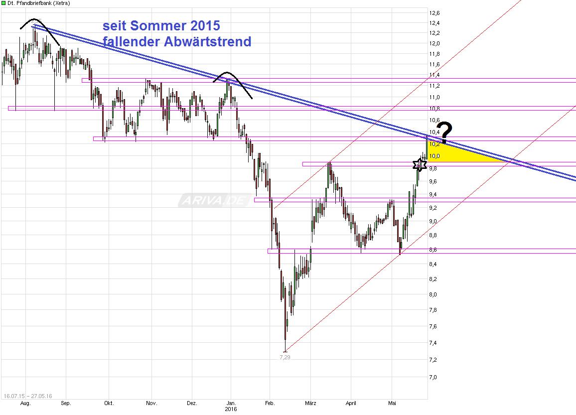 chart_3years_deutschepfandbriefbank.png