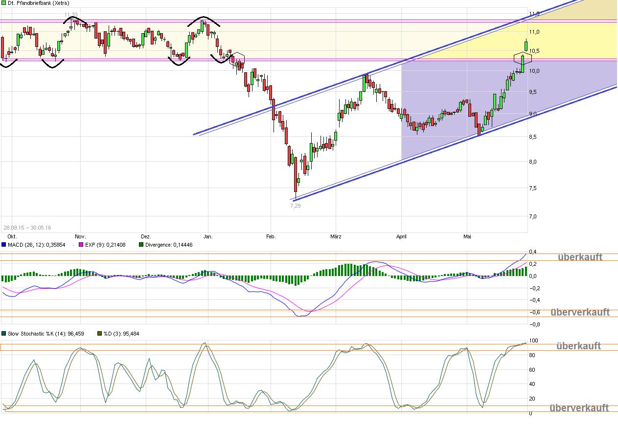 chart_free_deutschepfandbriefbank--.png