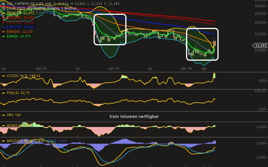 chart-30052016-2146-sgl_carbon_se.png