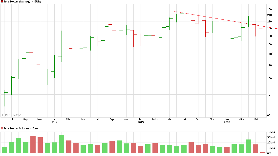 chart_3years_teslamotors.png