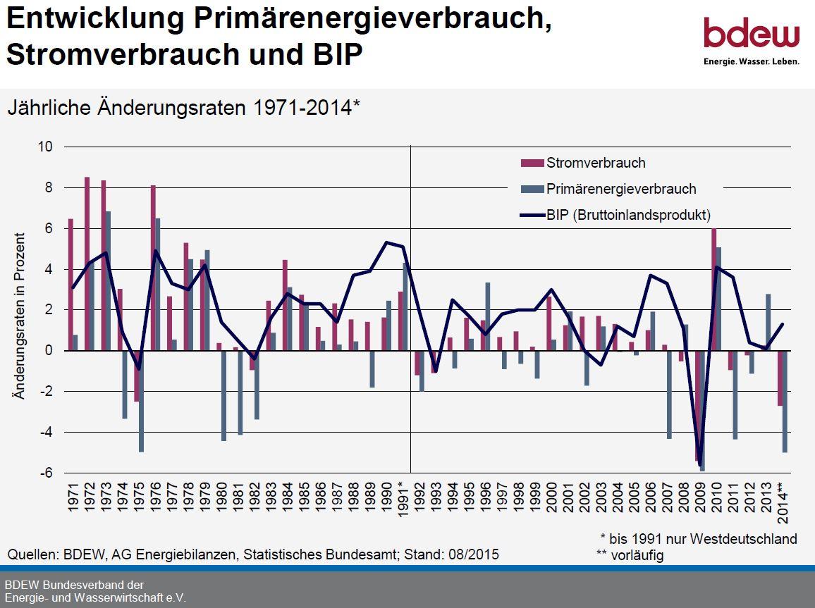 pev_stromverbrauch_und_bip_entwicklung_1971....jpg