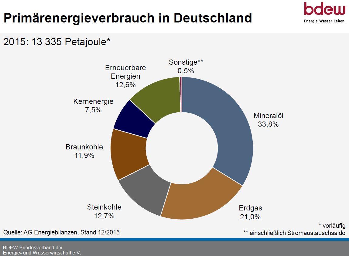 pev_nach_energietraegern_2015.jpg
