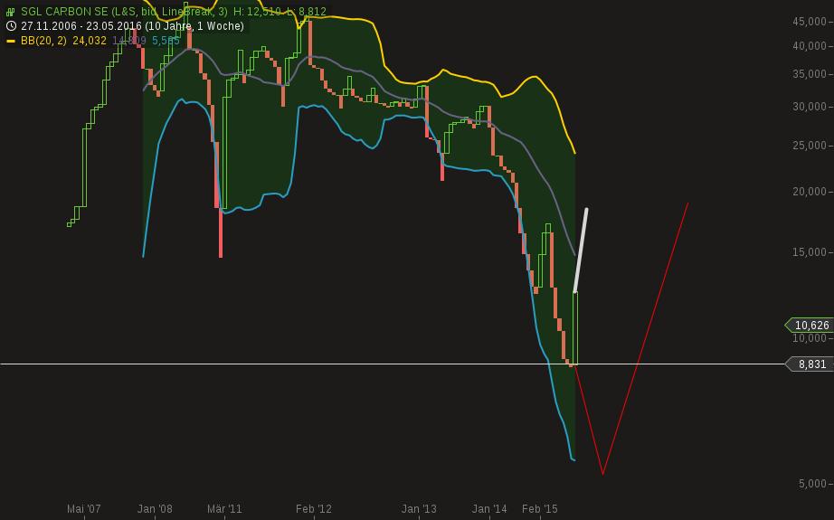 chart-13062016-2241-sgl_carbon_se.png