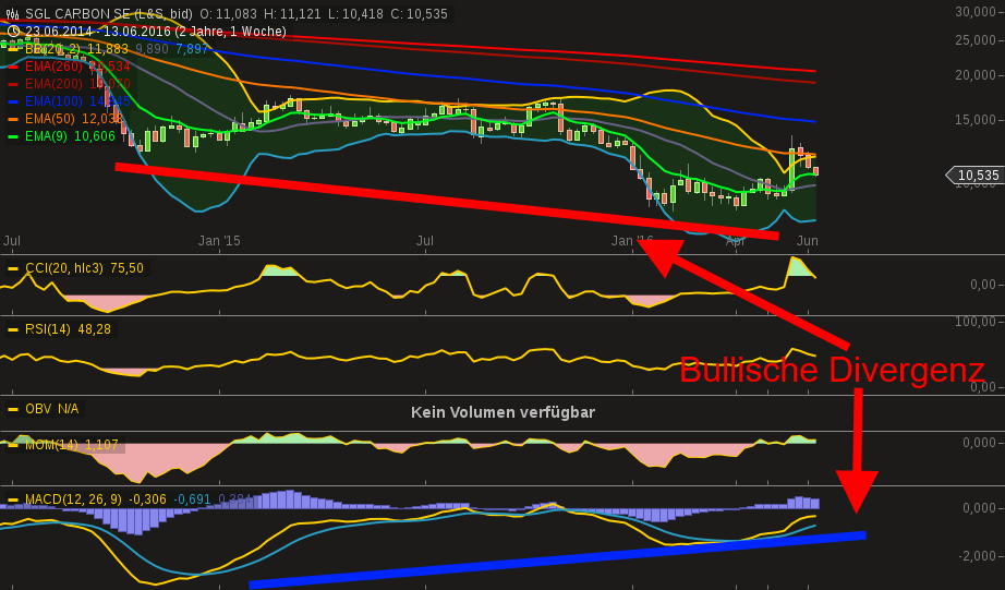 chart-15062016-0015-sgl_carbon_se.png