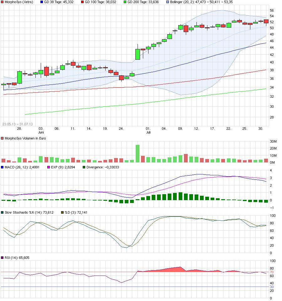 chart_free_morphosysgap.png
