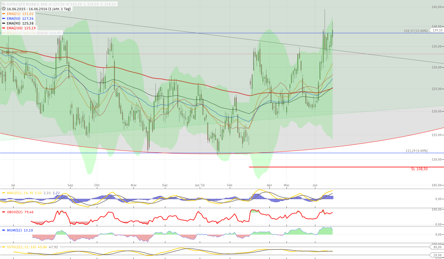 chart-16062016-1937-kaffee.png