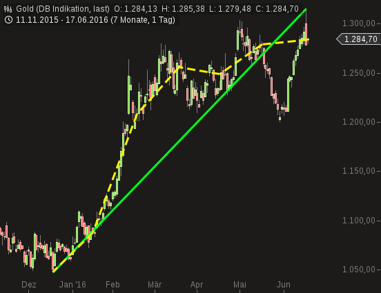chart-17062016-1030-gold.png