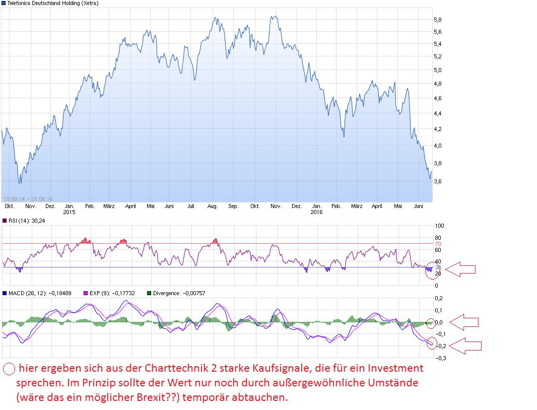 chart_free_telefonicadeutschlandholding.png