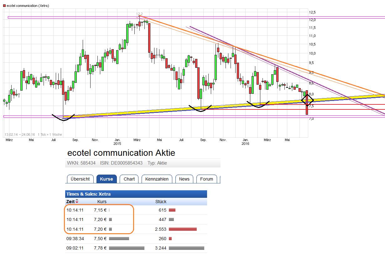 chart_free_ecotelcommunication.png