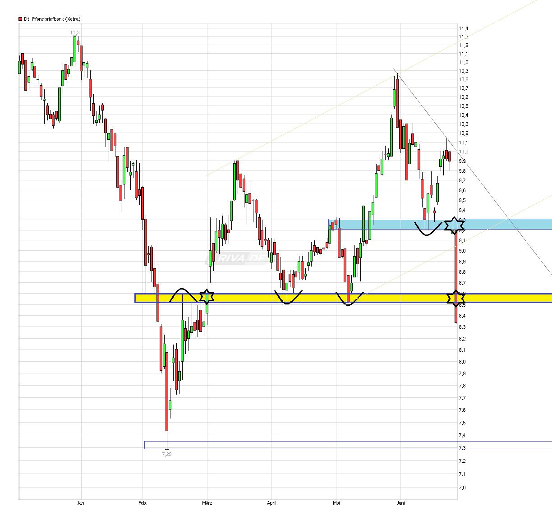 chart_halfyear_deutschepfandbriefbank.png