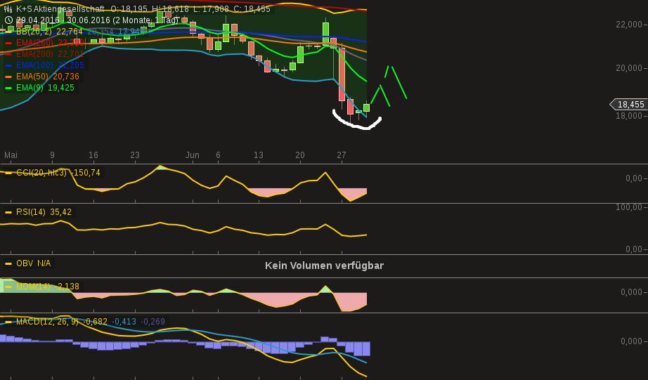 chart-30062016-2039-ks_aktiengesellschaft.png