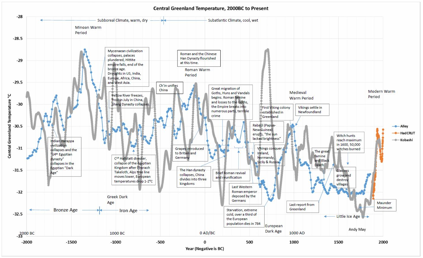 kobashi_central_greenland_temperatures-society.jpg