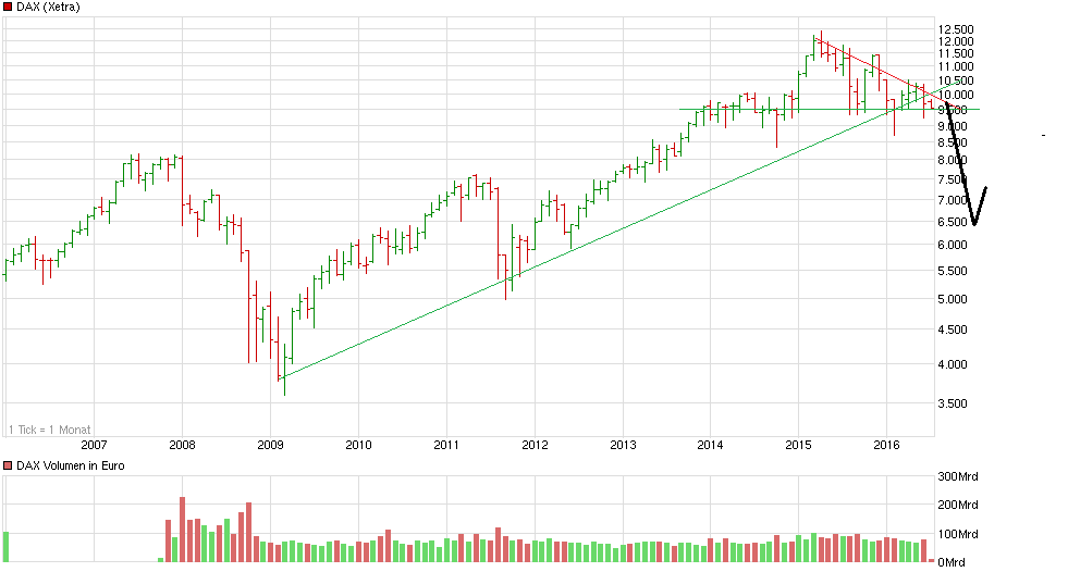 chart_10years_dax.png
