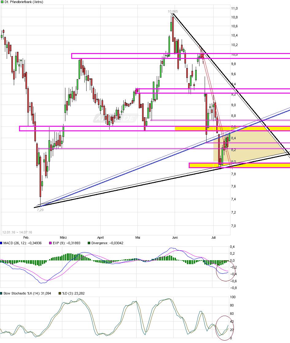 chart_free_deutschepfandbriefbank.png