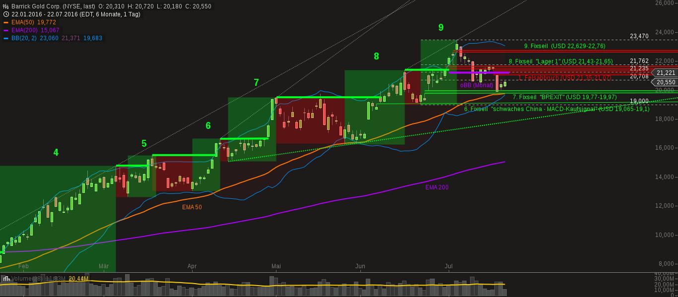 chart-23072016-0515-barrick_gold_corp.png