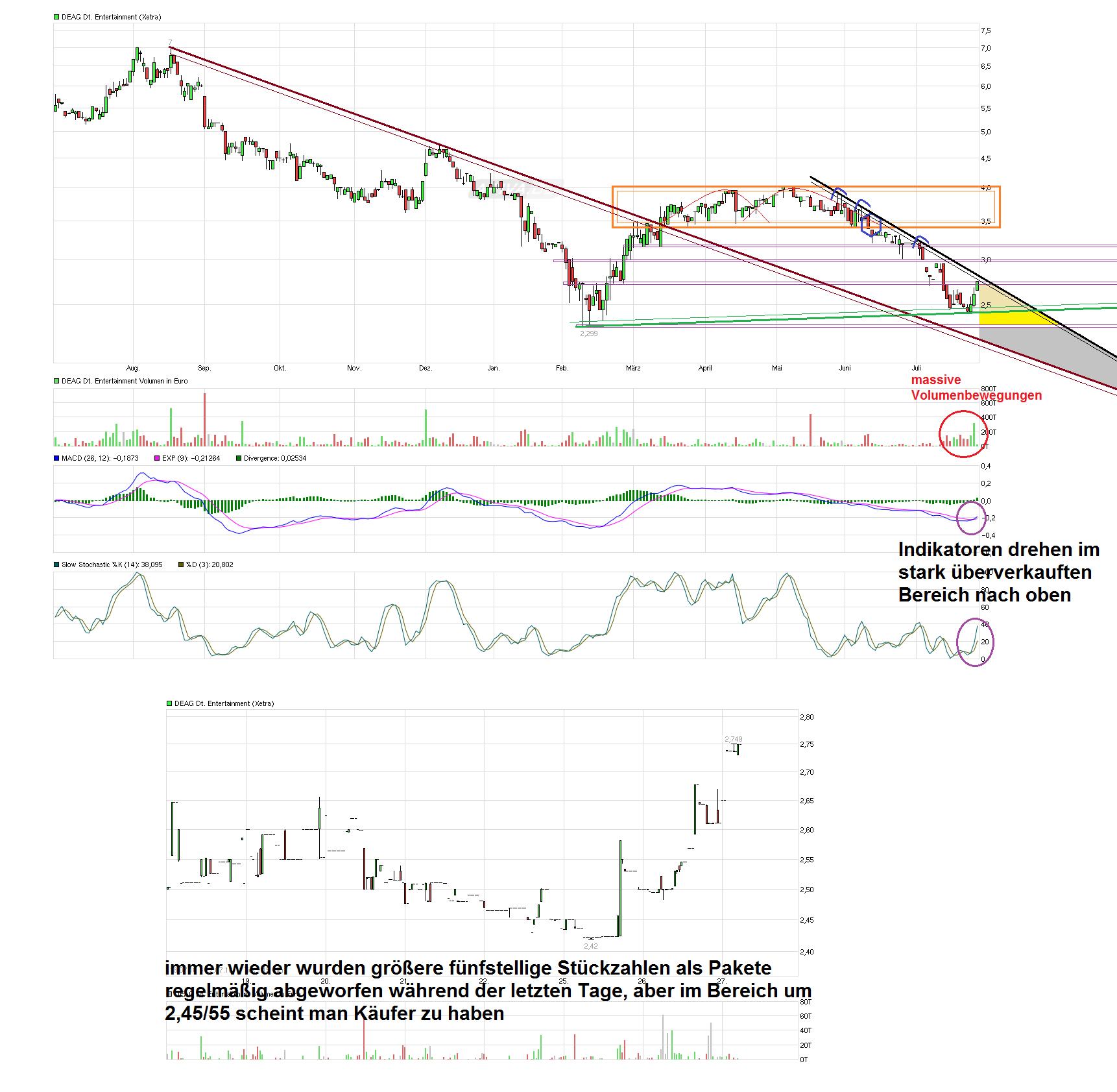 chart_year_deagdeutscheentertainment.png