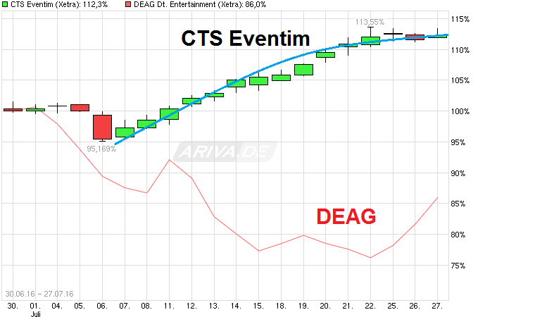 chart_free_ctseventim.png