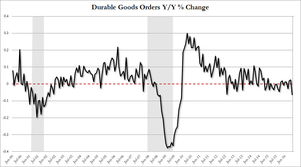 durable_goods_orders.jpg