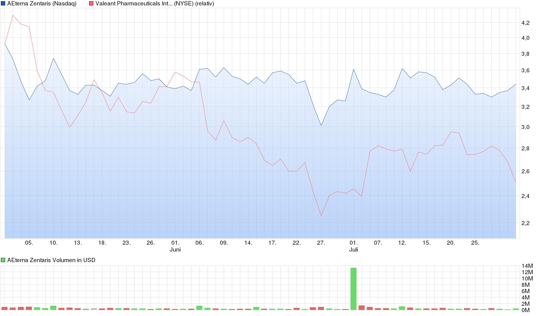 chart_quarter_aeternazentaris.png