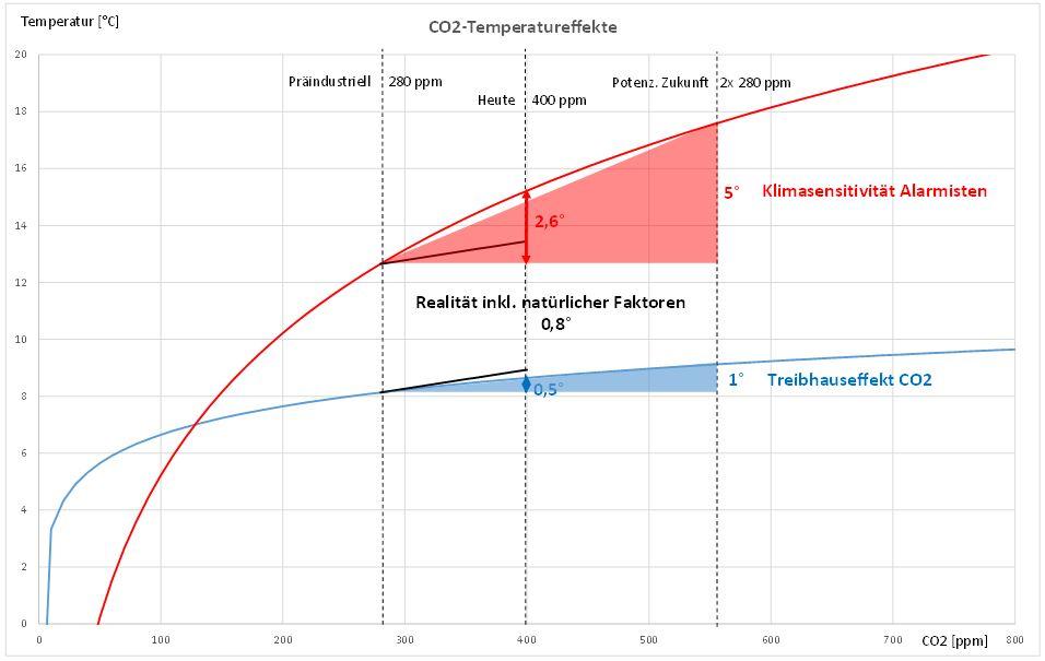 co2-temperatureffekte.jpg