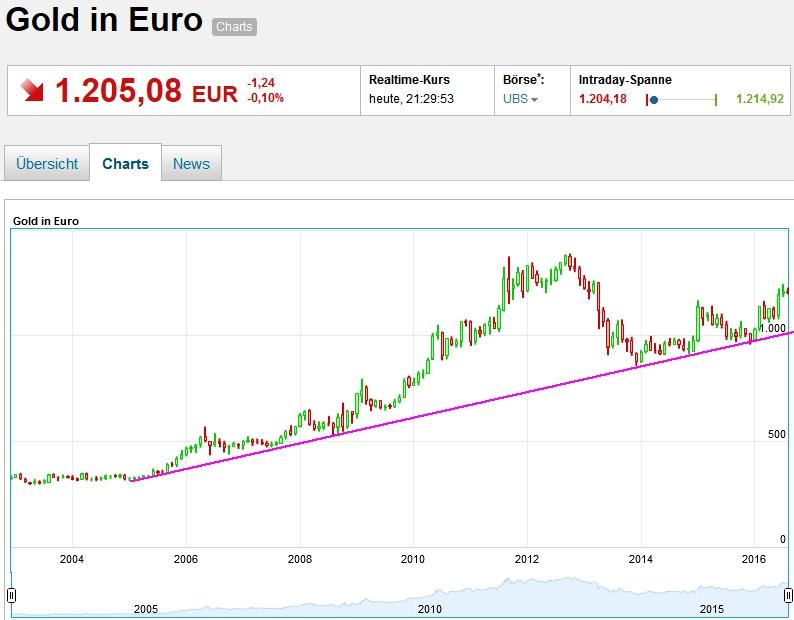 gold_eur_160810.jpg