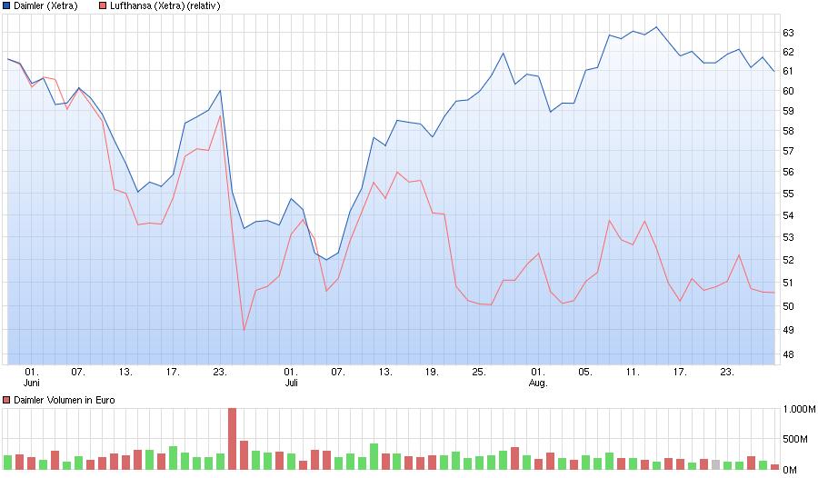 chart_quarter_daimler.png