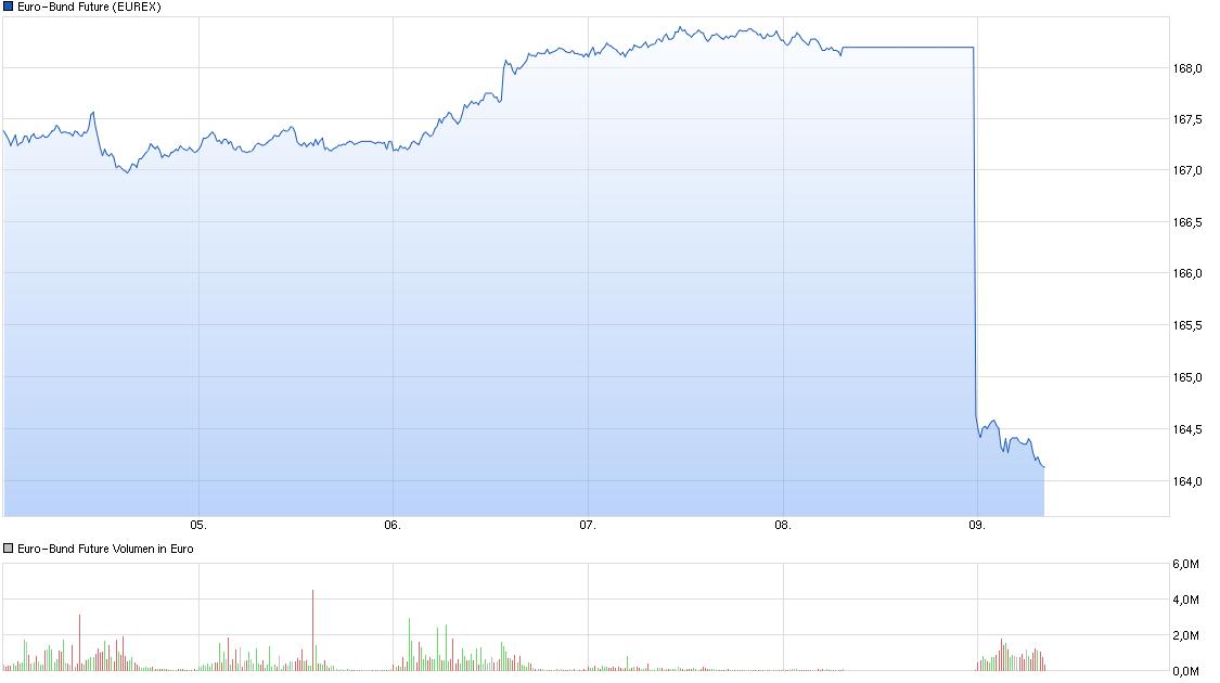 chart_week_euro-bundfuture.png