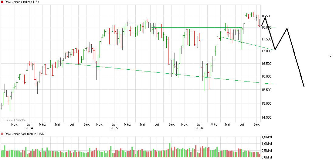 chart_3years_dowjonesindustrialaverage.png