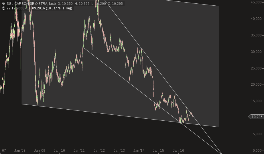 chart-17092016-1050-sgl_carbon_se.png
