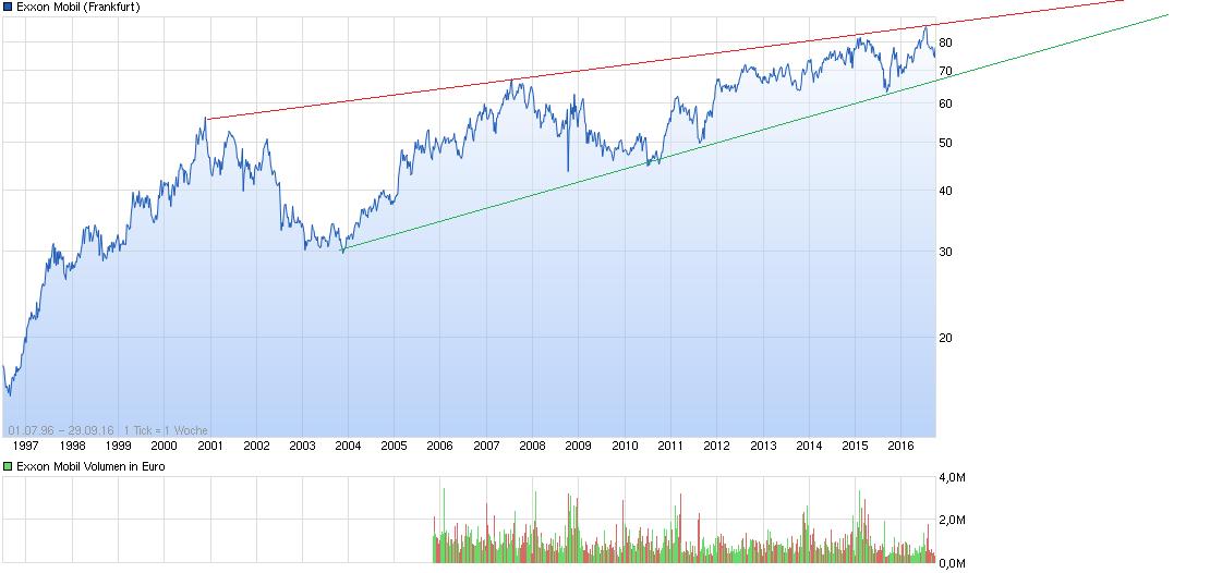 chart_all_exxonmobil.png