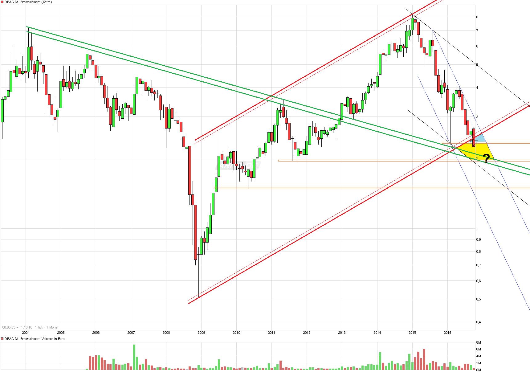 chart_free_deagdeutscheentertainment_(2).png