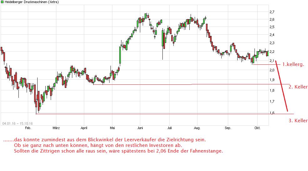 chart_free_heidelbergerdruckmaschinen.png