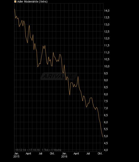 chart_free_adlermodem__rkte.png