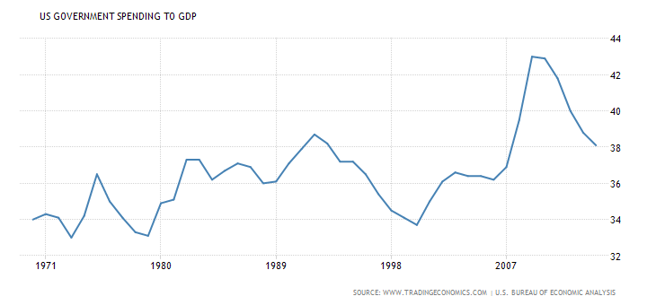 united-states-government-spending-to-gdp.png