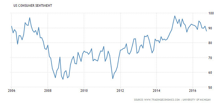 united-states-consumer-confidence_(1).png