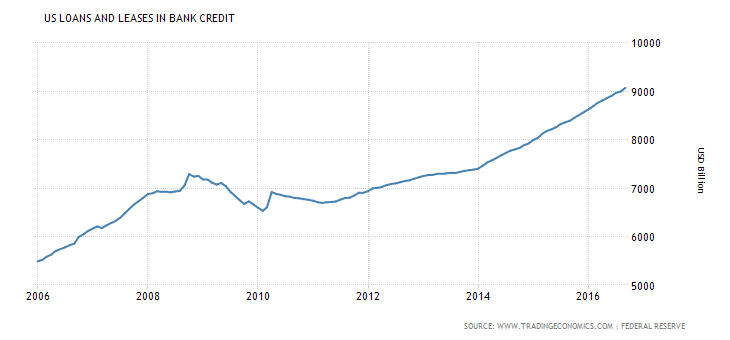 united-states-private-sector-credit.png