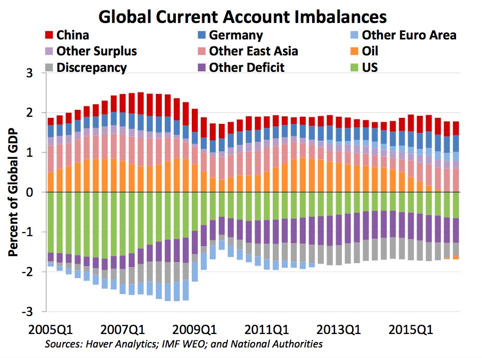 global_ca_imbalances__chart_ust_oct_2016_rep....png