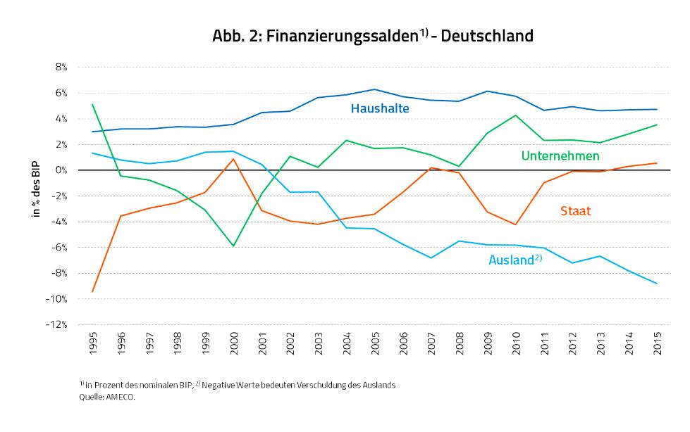 sectoral_balances_in_ger__chart_heiner_flassbe....png
