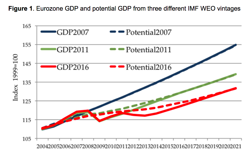 ea_gdp_and_potential_gdp__chart_antonio_fata....png