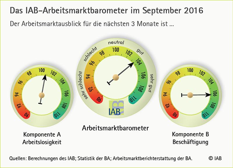 iab-am-barometer_0916_teasergrafik_gr.png