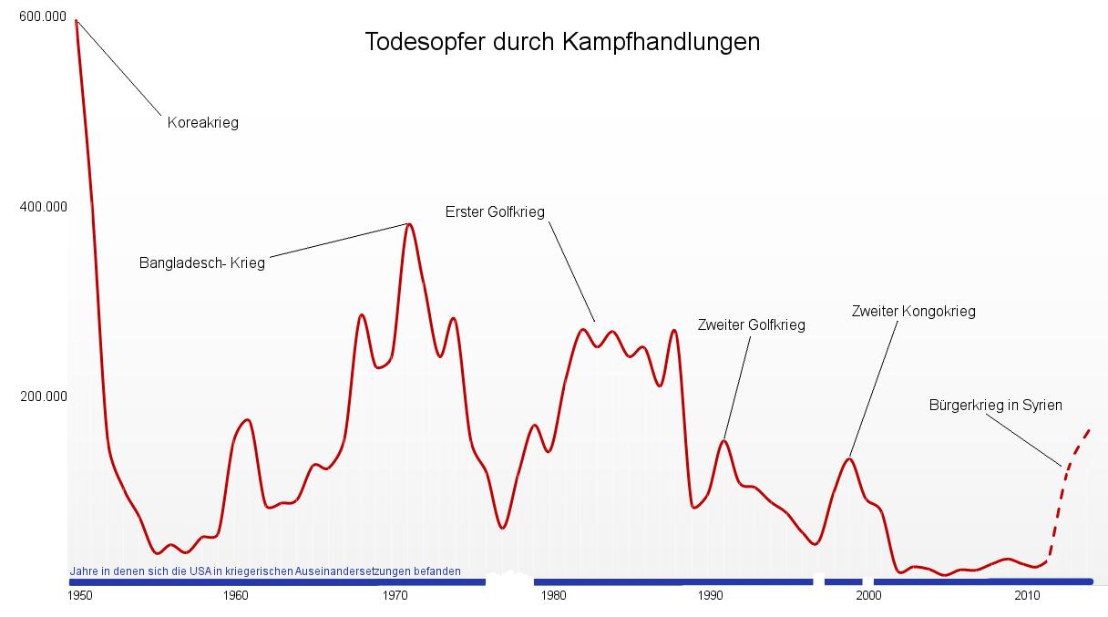 todesopfer_durch_kampfhandlungen_seit_1950.png