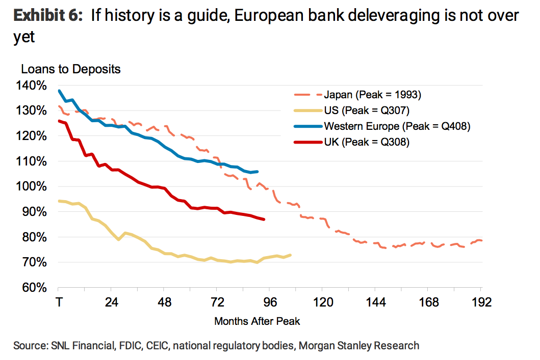 european_bank_deleveraging__chart_morgan_sta....png
