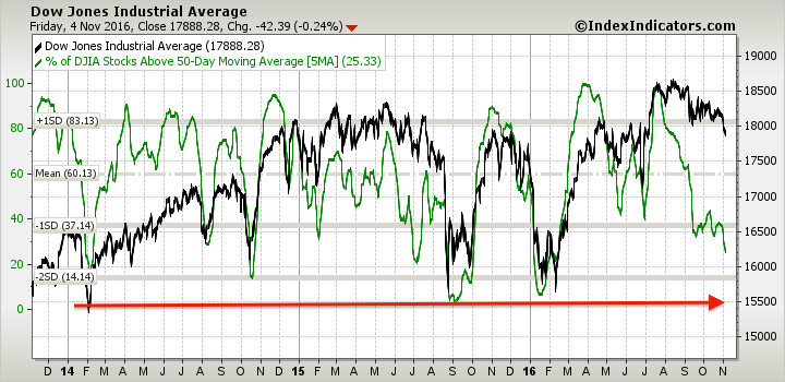djia-vs-djia-stocks-above-50d-sma-params-3y-x-....png