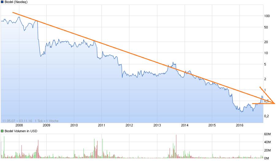 chart_all_biodel.png