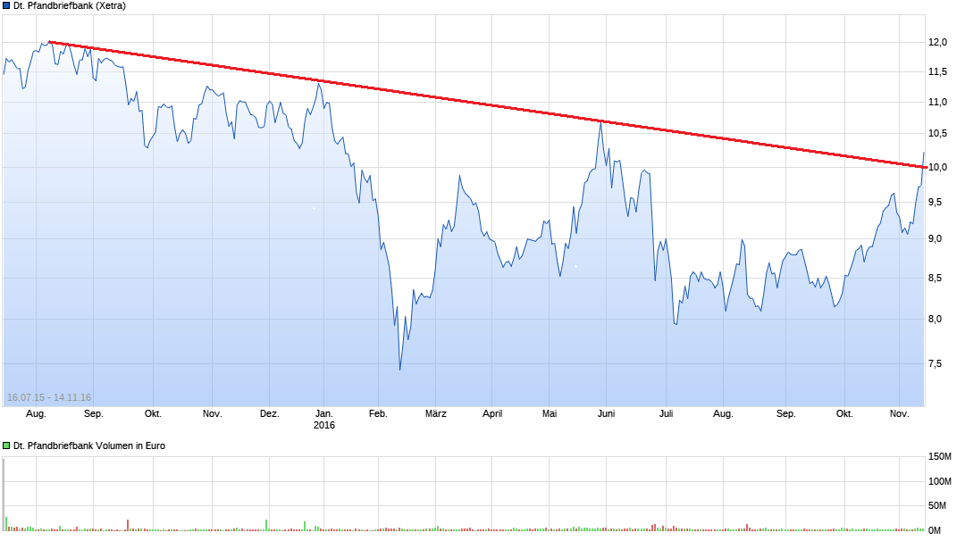 chart_all_deutschepfandbriefbank.png