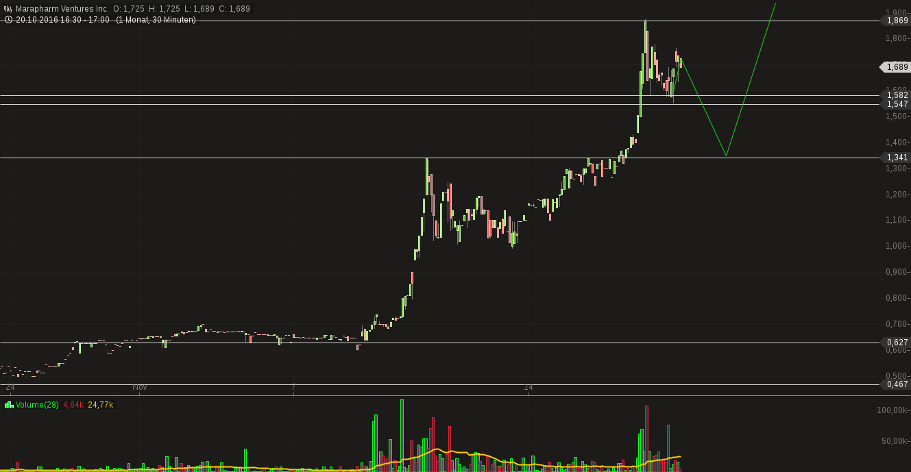 chart-16112016-1730-marapharmventuresinc.png