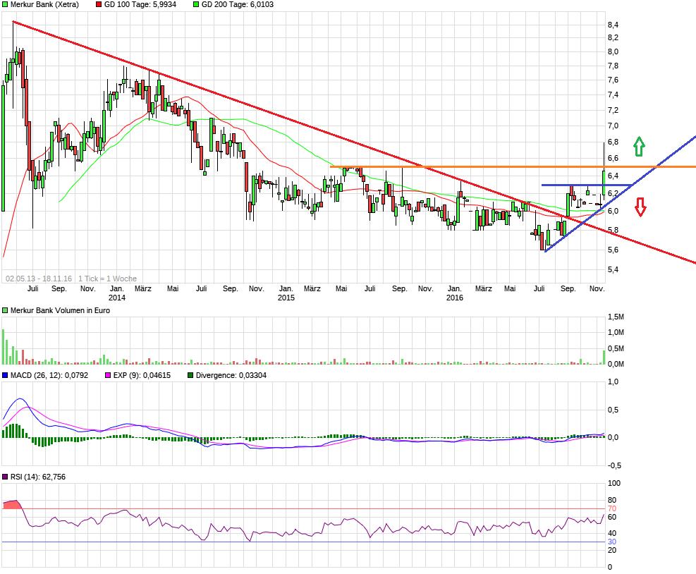chart_free_merkurbank.png